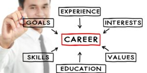 Finding your Perfect Career